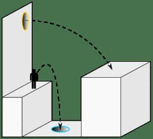 Diagrama del ejemplo tomado para calcular la conservación del momento en Portal