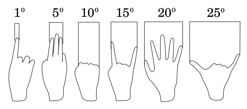 Equivalencias aproximadas de medidas de la mano con el brazo estirado en grados sobre la esfera celeste.